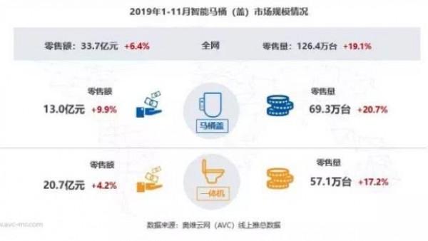 2019年中国智能坐便器市场分析