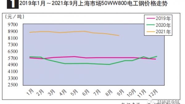 2021年9月电工钢价格小幅下降